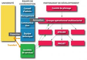 Méthode-Catalyse-Gouvernance