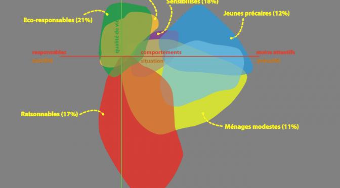 Observatoire de la Transition Socio-Écologique en Franche-Comté : Résultats (en cours de finalisation)